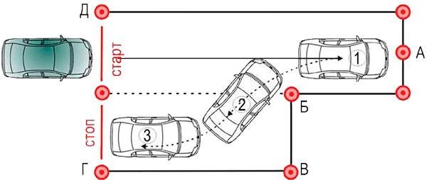 паралельная парковка размер площадки